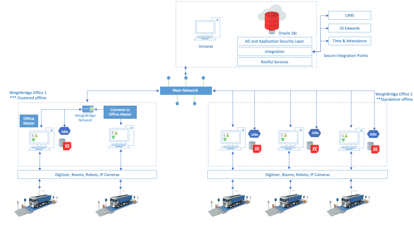 Example ScaleABILITY architecture Oracle JDE